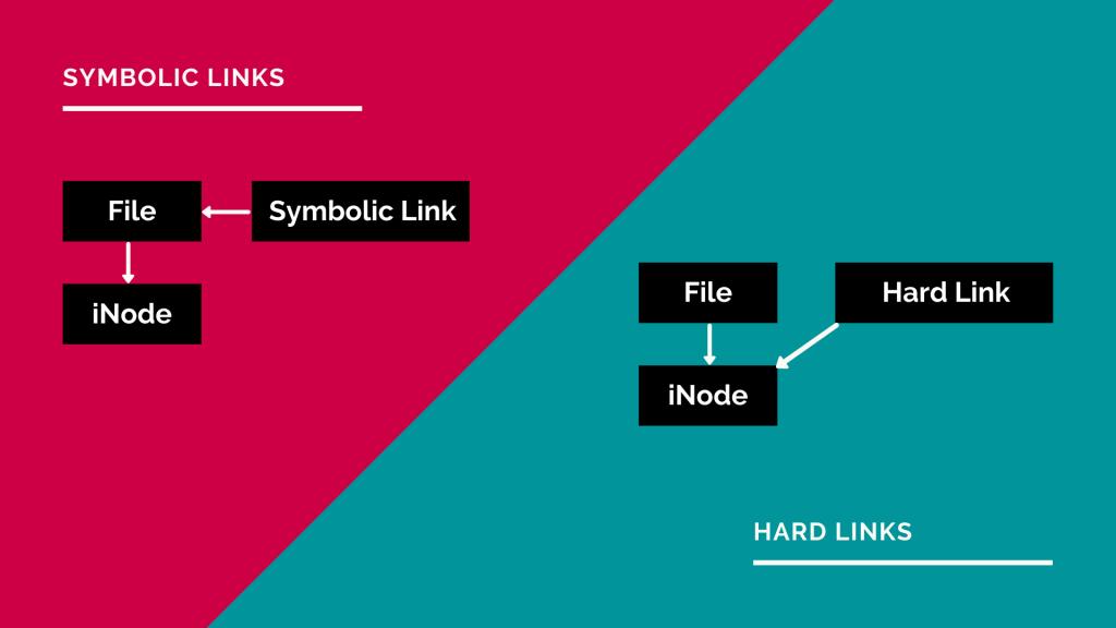 create symbolic links in ubuntu - Illustrated