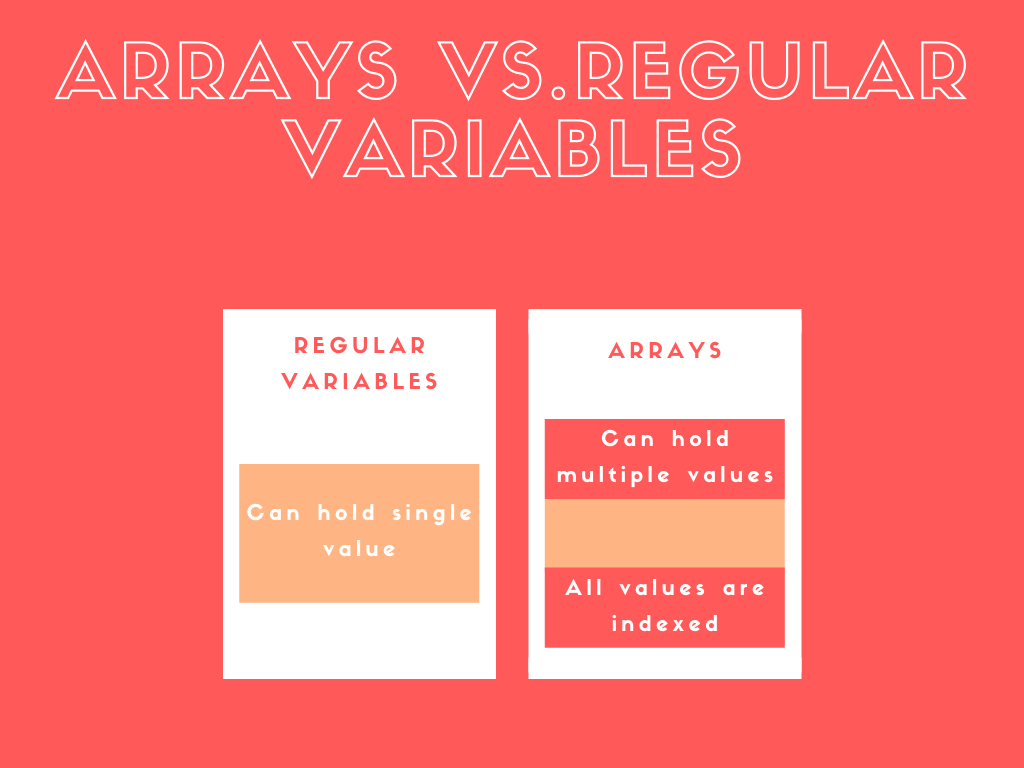Arrays in shell scripts illustration