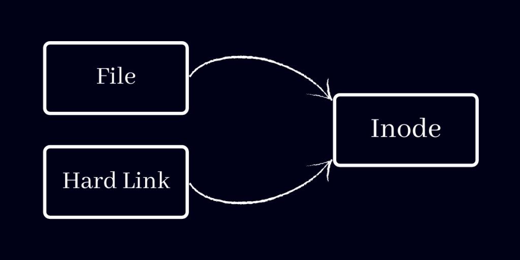 Hard Link In Linux