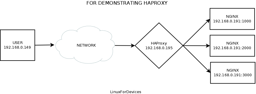 For Demonstrating HAProxy 1